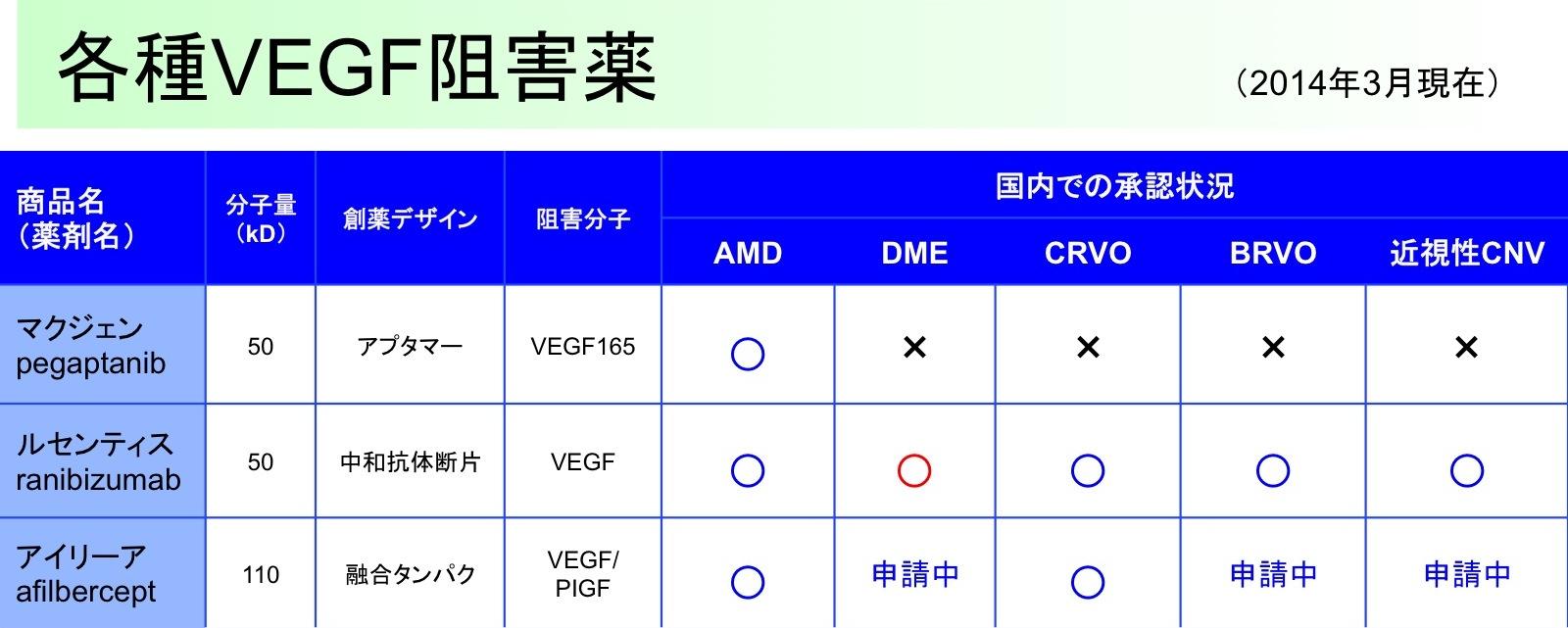 各種VEGF阻害薬